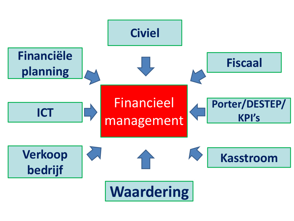 Financieel-management.jpg